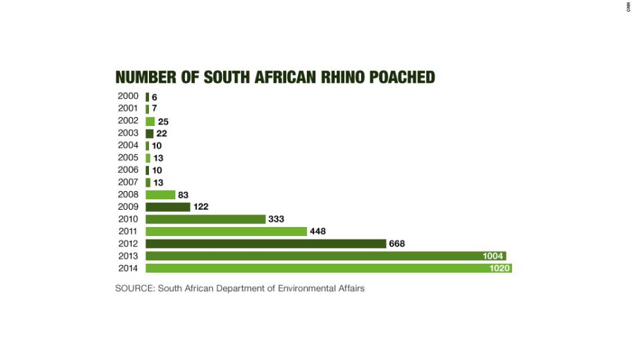 DEA poach stats