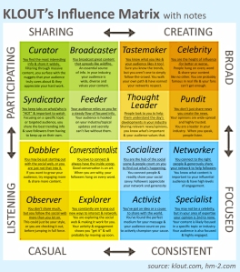 klout-influence-matrix